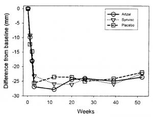 Osteoarthrisis-Chart